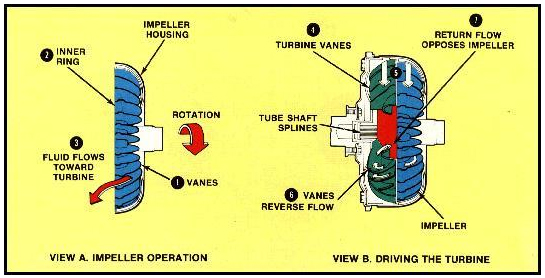 How Does A Torque Converter Work >> How the converter works – ASNU